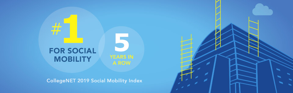 #1 for Social Mobility 5 Years in a Row - CollegeNET 2019 Social Mobility Index