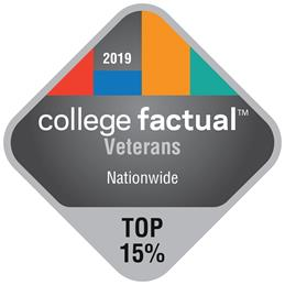 Baruch College places among the top 15 percent of all four-year colleges and universities in the U.S. for veteran friendliness.